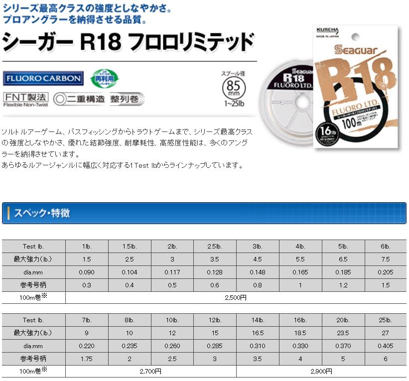 R18フロロリミテッド 強度表