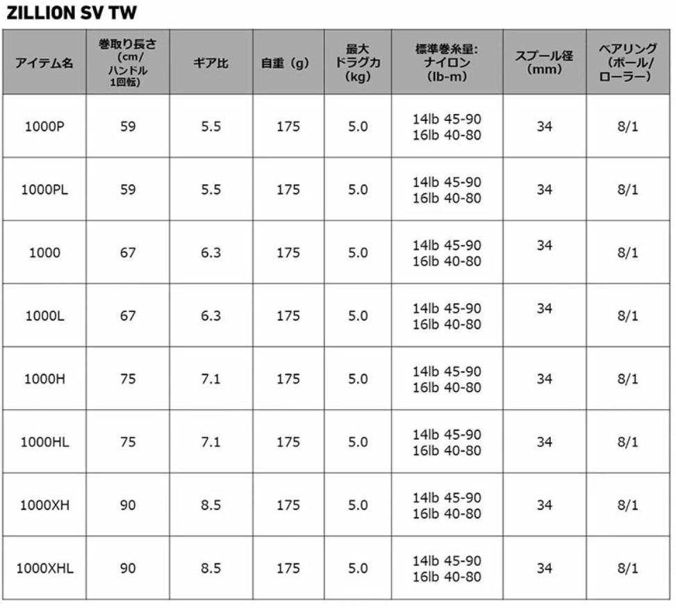 2021 ジリオンSVTW1000L スペック表