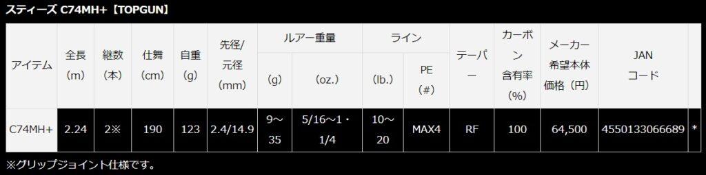 21スティーズ C74MH+ トップガン キャパスペック